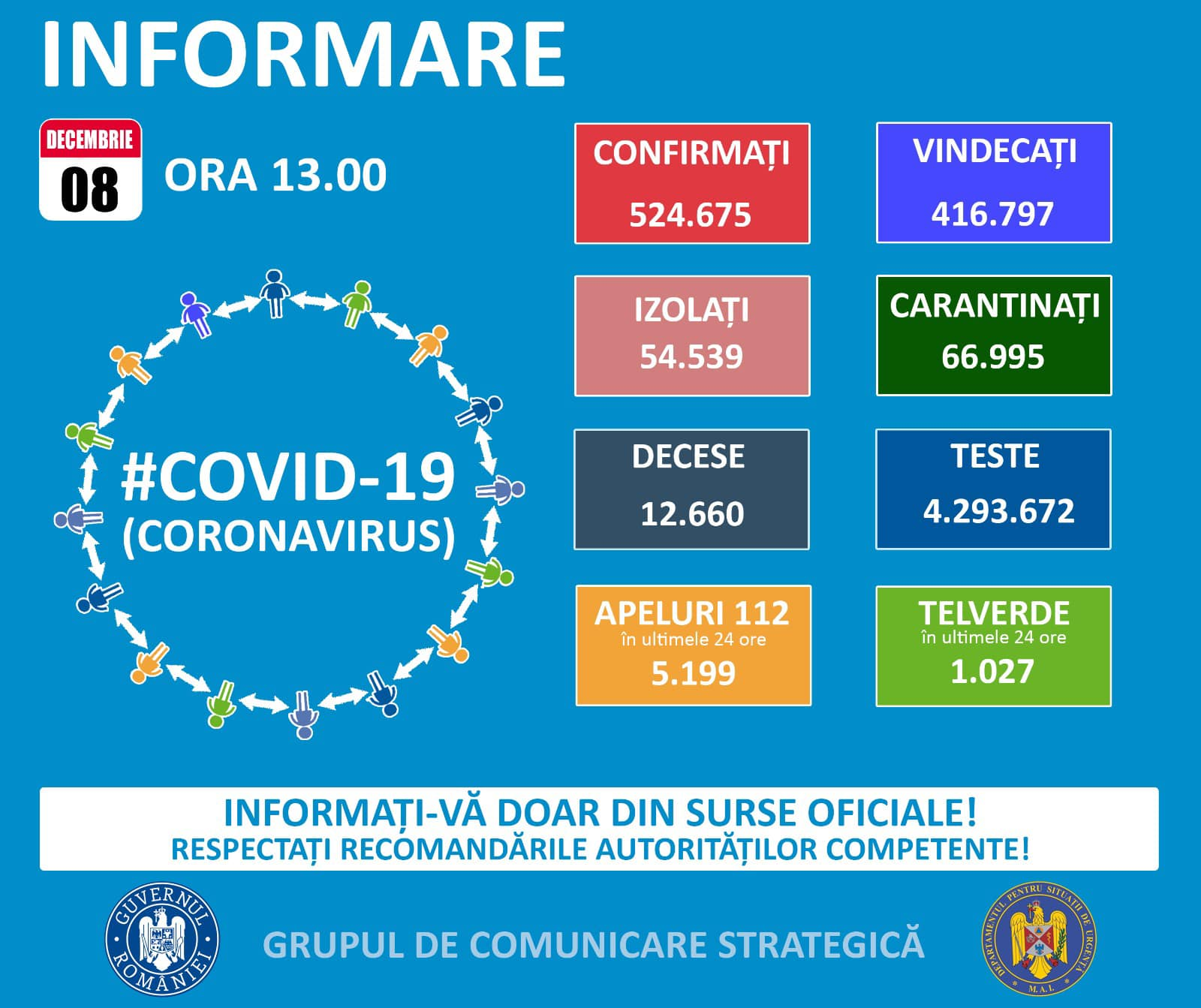 COVID-19 în Oltenia: situația epidemiologică la data de 4 decembrie 2020