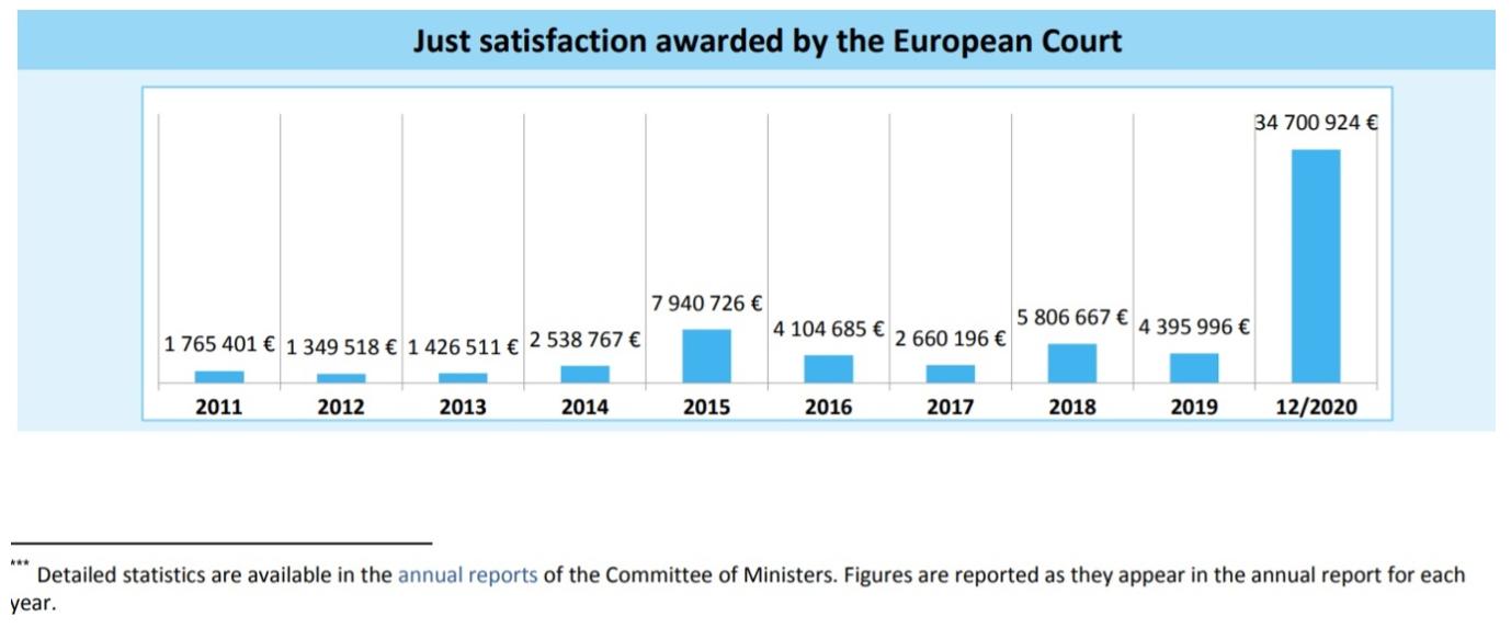 România a fost obligată de CEDO să plătească despăgubiri mai mari decât în toți ultimii zece