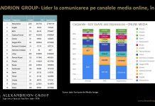 Alexandrion Group, lider în comunicarea pe canalele media online, ȋn 2020
