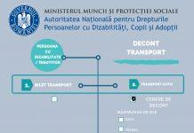 NOUA modalitatea de decontare a transportului în cazul persoanelor cu dizabilități