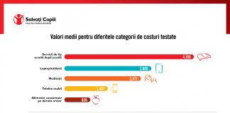 Salvați Copiii România - în primul an de pandemie, când școala s-a derulat preponderent online, părinții din România au plătit mai mult decât în 2018